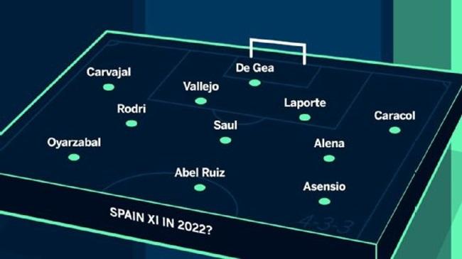 World Cup 2022: Các