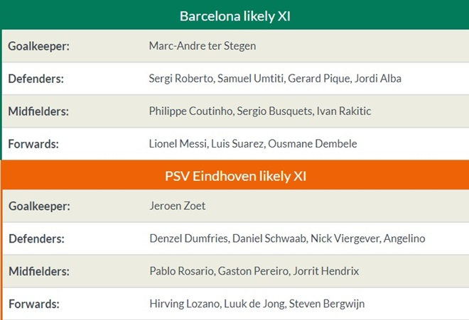 23h55 ngày 18/09, Barcelona vs PSV - Bóng Đá