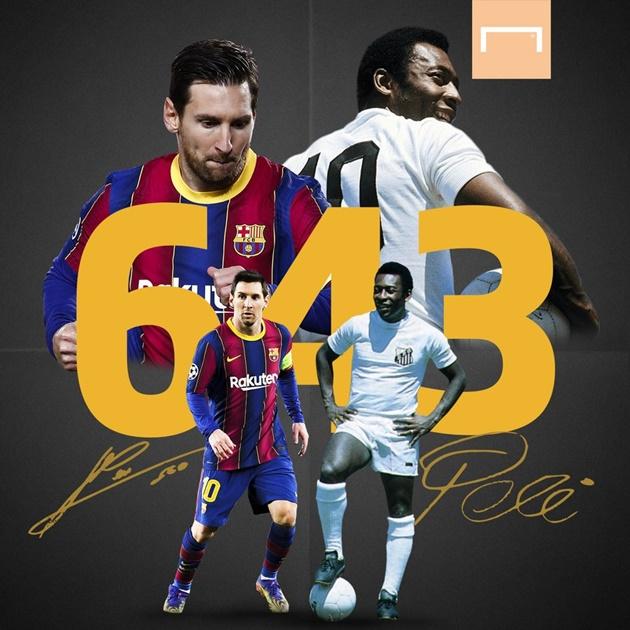 Nc247info tổng hợp: Barcelona không thắng, Messi vẫn san bằng kỷ lục không tưởng của Pele