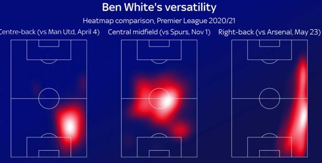 Ben White mang đến điều gì cho Arsenal - Bóng Đá