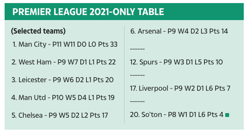 Man City have more 2021 points than Liverpool, Arsenal and Spurs COMBINED as Guardiola lauds best side yet - Bóng Đá