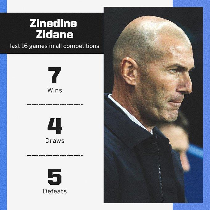 Zidane sa sút thế nào kể từ ngày trở lại Real? - Bóng Đá