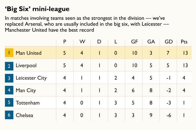 Hủy diệt Big Six, Man Utd đã lớn thật chưa? - Bóng Đá