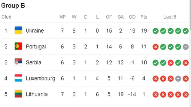 Hành trình vượt qua vòng loại EURO 2020 của Ukraine - Bóng Đá