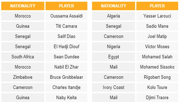 18 cầu thủ châu Phi từng khoác áo Liverpool trong kỉ nguyên Premier League (phần 2): Kẻ coi thường Gerrard góp mặt - Bóng Đá