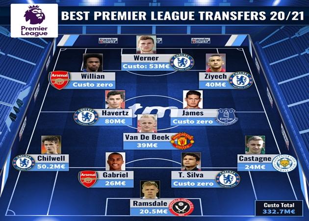 Đội hình 11 bản hợp đồng thành công nhất Premier League 2020-21 cho đến hiện tại - Bóng Đá