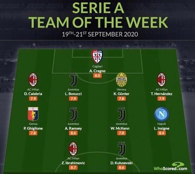 Đội hình tiêu biểu vòng 1 Serie A 2020-21: Bất ngờ với Ronaldo, Ibrahimovic - Bóng Đá