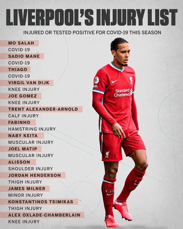 Danh sách chấn thương của Liverpool - Bóng Đá
