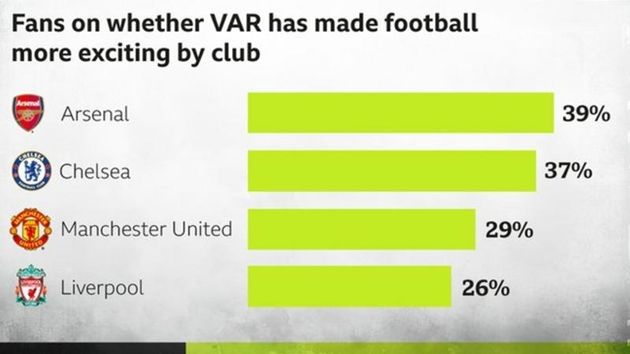 VAR: Hit or miss? Fans' poll on football's most controversial debate - Bóng Đá