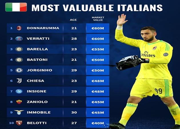 10 cầu thủ người Italia đắt giá nhất: Sự thật về sao 150 triệu euro - Bóng Đá