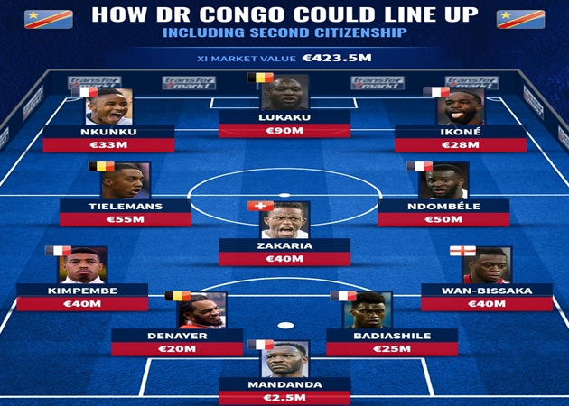 Đội hình gốc CHDC Congo - Bóng Đá