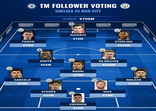 Đội hình ngôi sao Chelsea và Man City đắt giá nhất do NHM bình chọn - Bóng Đá