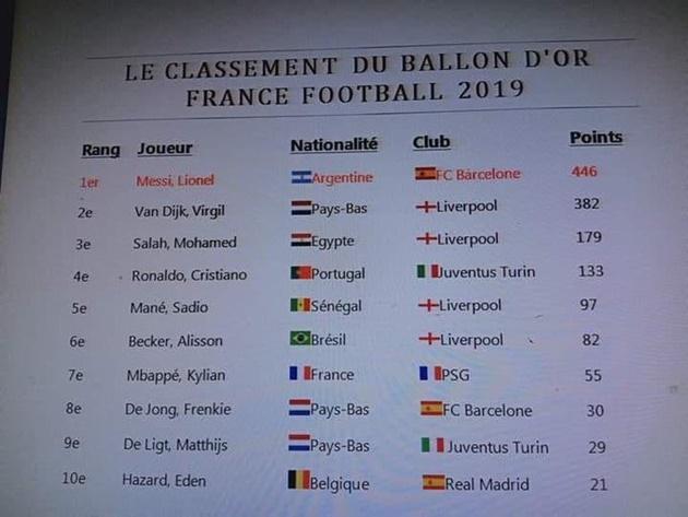 SỐC! Kết quả Ballon D'Or bị lộ, Ronaldo văng khỏi top 3 - Bóng Đá