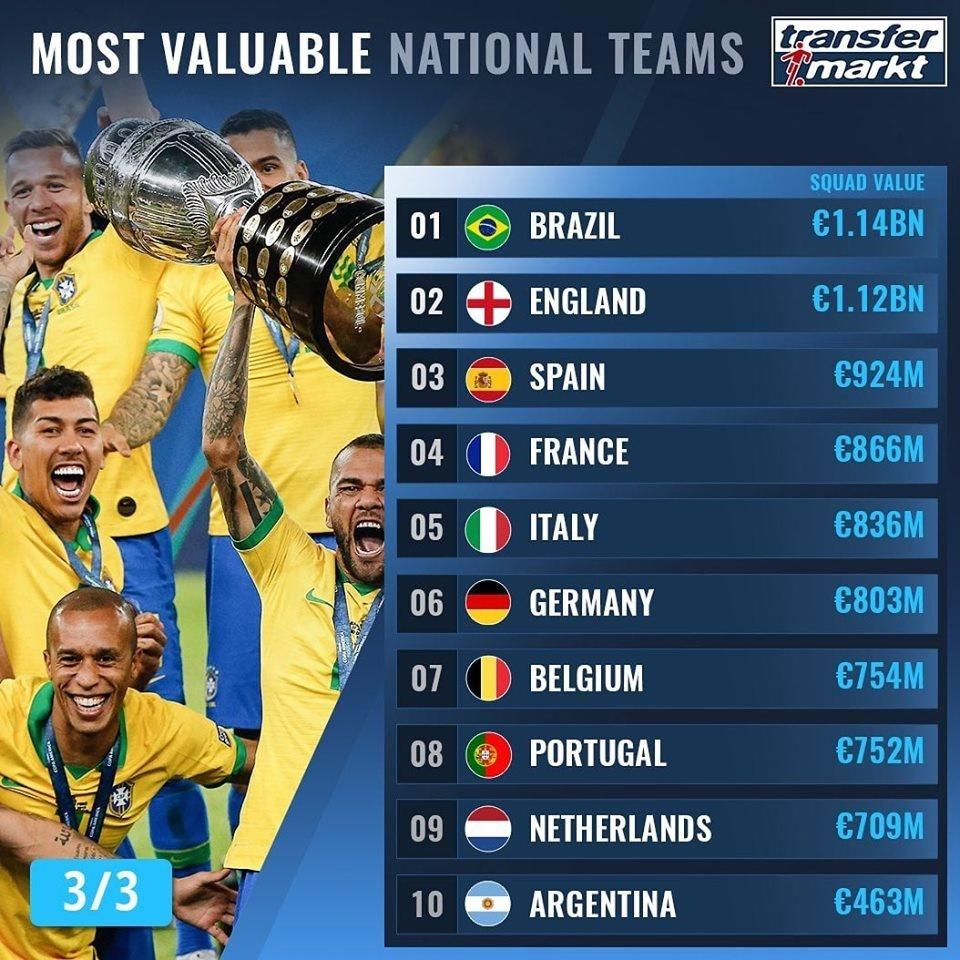 10 đội tuyển có giá trị đội hình cao nhất - Bóng Đá