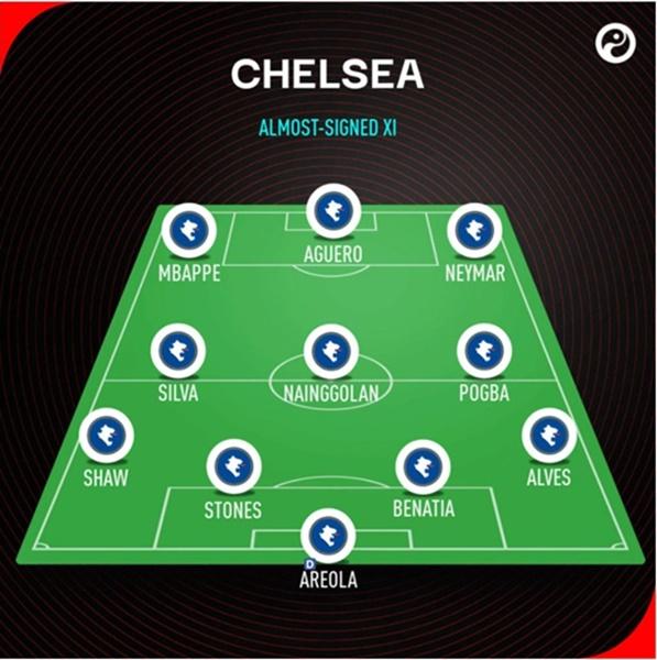 Đội hình suất gia nhập Chelsea - Bóng Đá