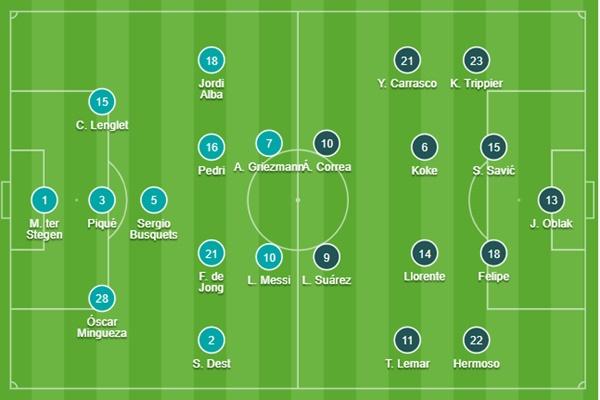 TRỰC TIẾP Barcelona vs Atletico Madrid: Khó phân cao thấp? - Bóng Đá