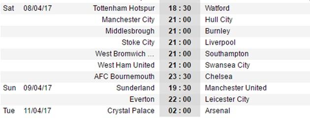Dự đoán vòng 32 NHA: M.U buông Top 4; Liverpool lại 'mắc cạn' - Bóng Đá