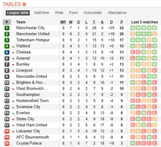 21h00 ngày 21/10, Huddersfield vs Man Utd: Mồi ngon cho Quỷ đỏ - Bóng Đá