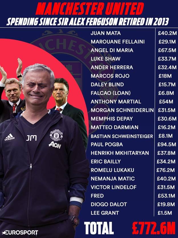 CHOÁNG: Man Utd đốt gần tỷ bảng không vô địch nổi NHA thời hậu Sir Alex - Bóng Đá