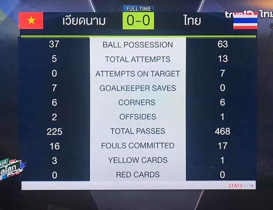 Thống kê trận Việt Nam Thái Lan - Bóng Đá