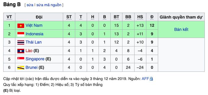 XONG! Cửa đi tiếp của U22 Thái Lan rất hẹp dù có thắng U22 Việt Nam - Bóng Đá