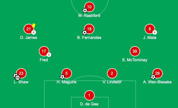 Unconfirmed Manchester United team leak vs Chelsea - Bóng Đá