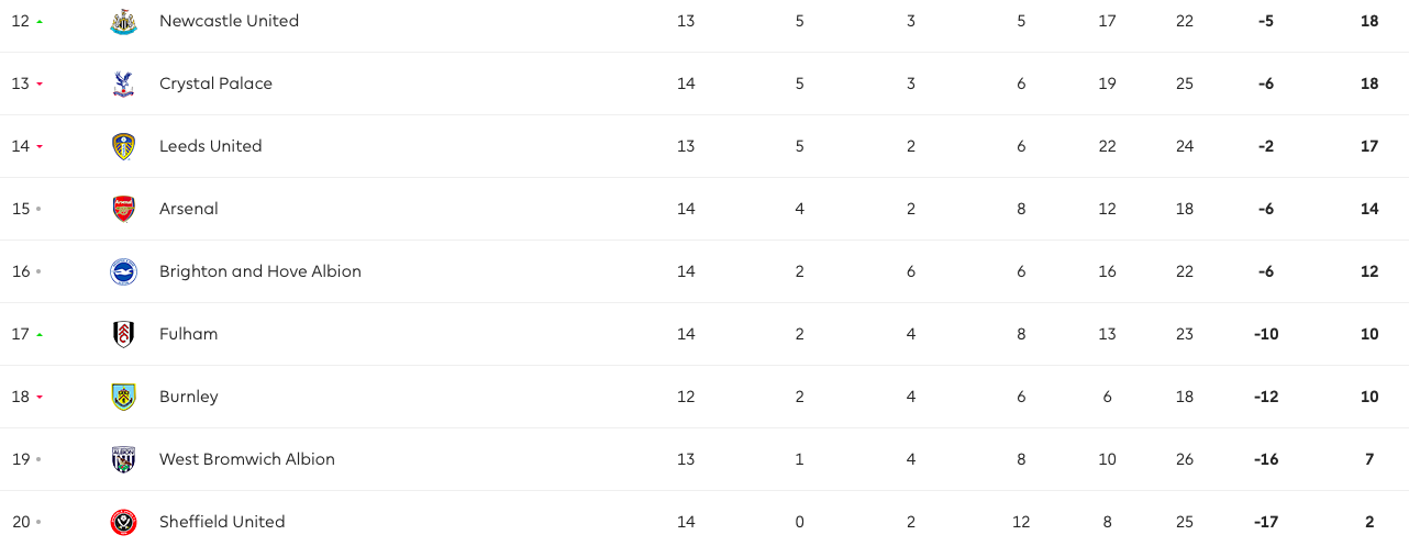 Xuất hiện CLB tệ hại nhất Premier League, vé rớt hạng khó tránh khỏi - Bóng Đá
