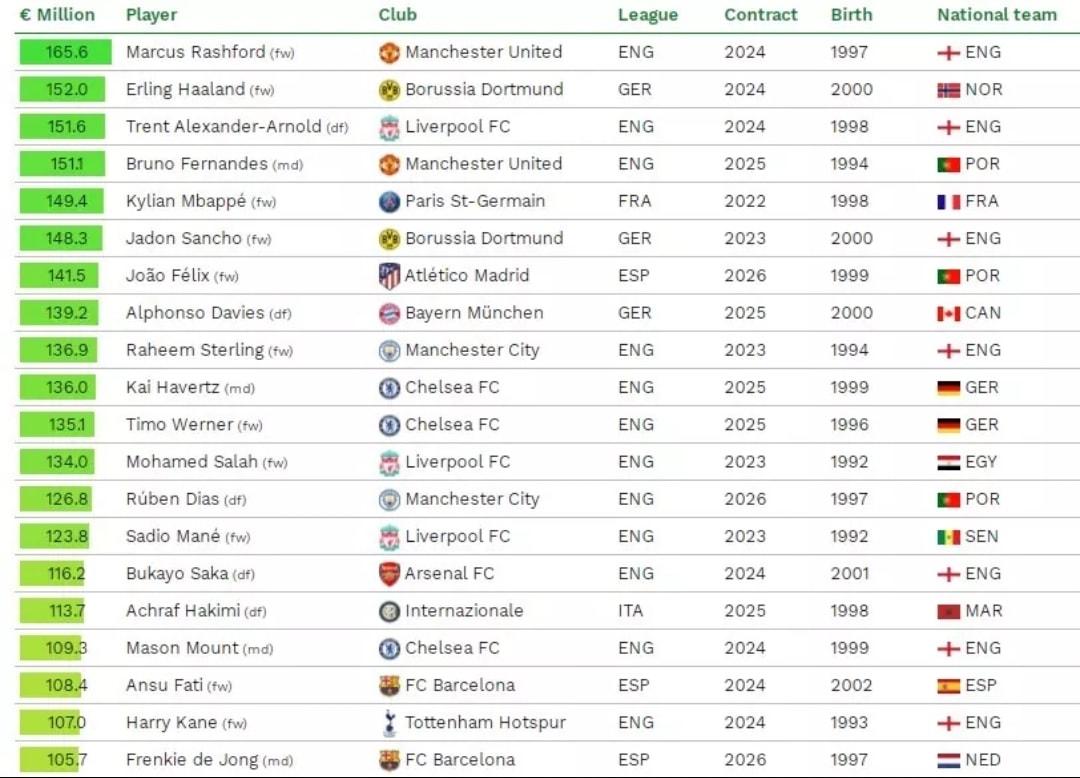 10 cầu thủ có giá trị chuyển nhượng cao nhất: Rashford số 1, bỏ xa Mbappe - Bóng Đá