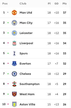 Liverpool rơi xuống vị trí thứ 4, tình hình Top 4 quá kịch tính - Bóng Đá