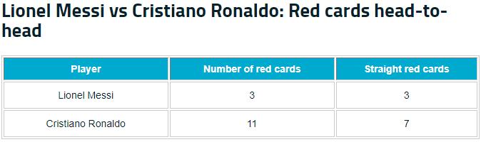 Ai nhận nhiều thẻ đỏ hơn trong sự nghiệp: Messi hay Ronaldo? - Bóng Đá