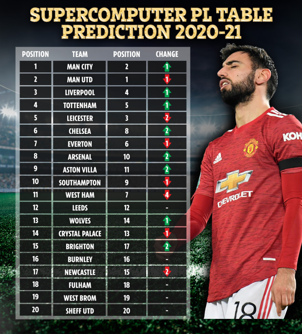 Supercomputer predicts Premier League season with Man Utd title heartbreak and Chelsea to finish outside top four - Bóng Đá