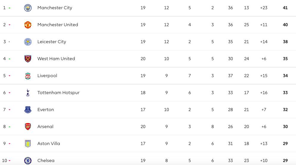 Quá dữ dội, Man City soán ngôi đầu NHA của Man Utd - Bóng Đá