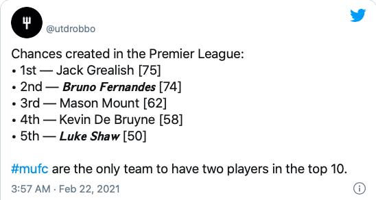 Manchester United boast creativity in encouraging statistic - Bóng Đá