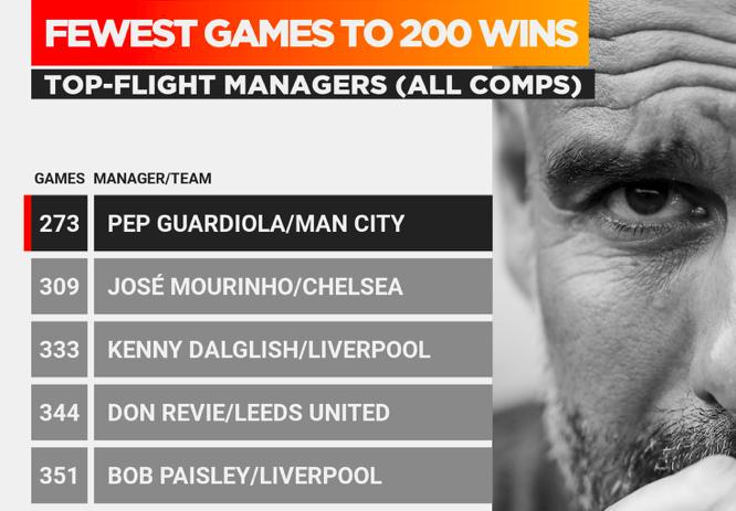 10 thống kê Man City 2-1 West Ham: Ngả mũ trước Pep Guardiola! - Bóng Đá