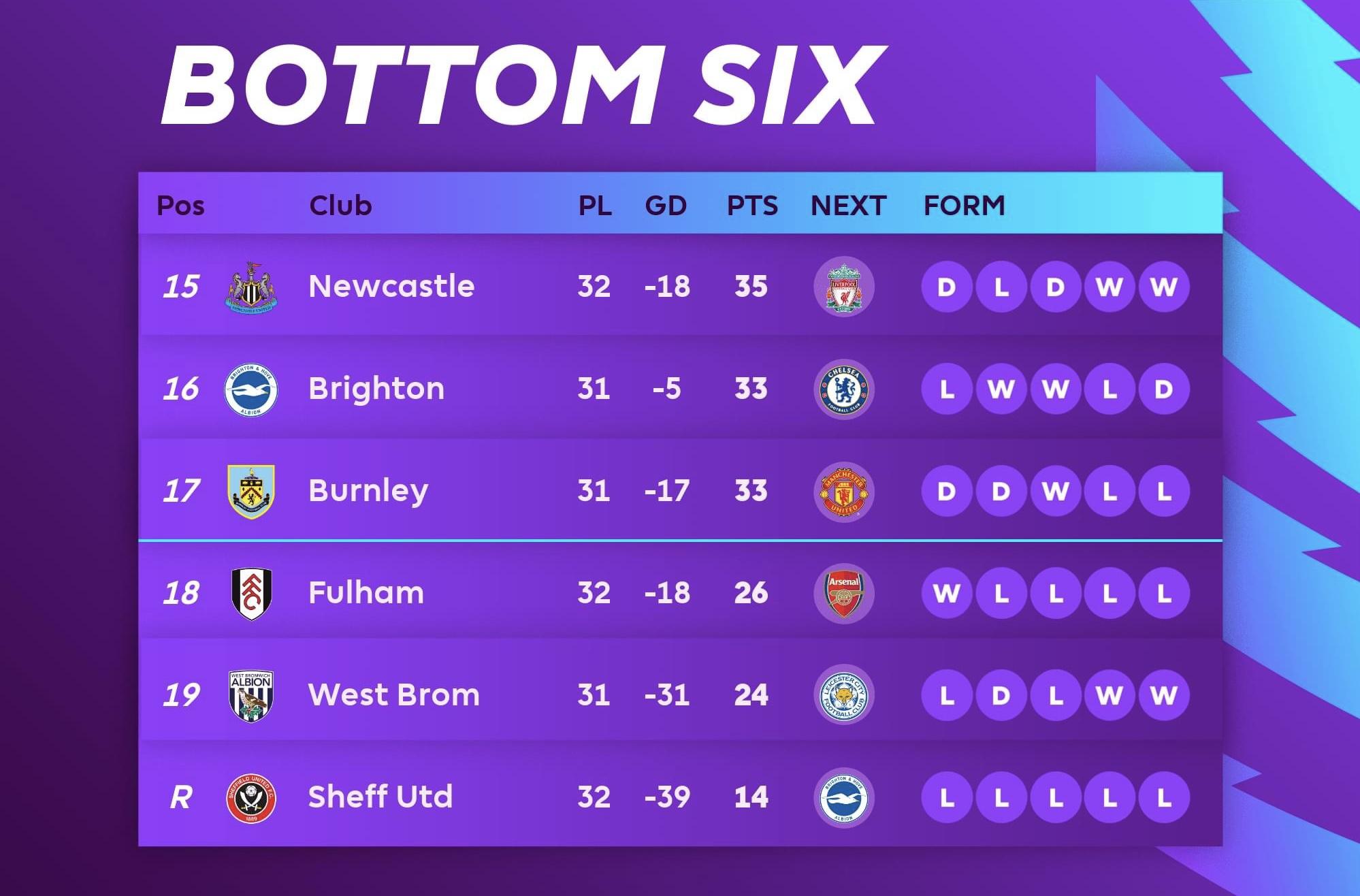 Sheffield get relegated - Bóng Đá