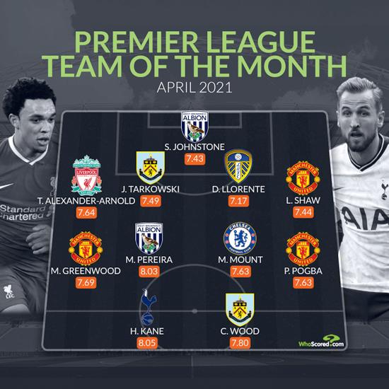 Đội hình hay nhất Premier League tháng 4: - Bóng Đá