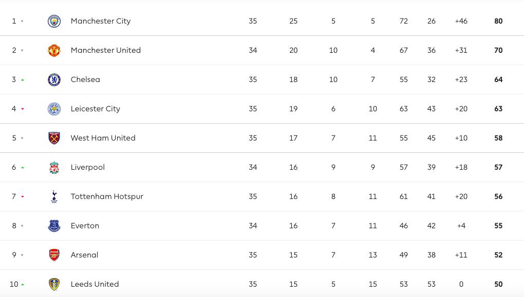 CHOÁNG! Xuất hiện đội bóng thú vị nhất Premier League mùa này - Bóng Đá