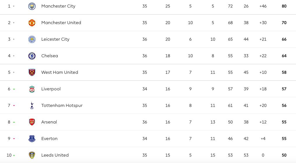 Cuộc chiến Top 4 căng thẳng: Liverpool liệu có còn cơ hội? - Bóng Đá