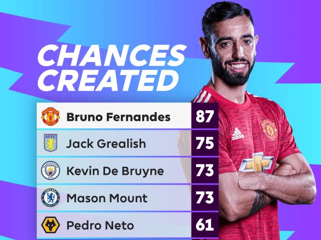 Bằng chứng Bruno Fernandes là tiền vệ số 1 Premier League hiện nay - Bóng Đá