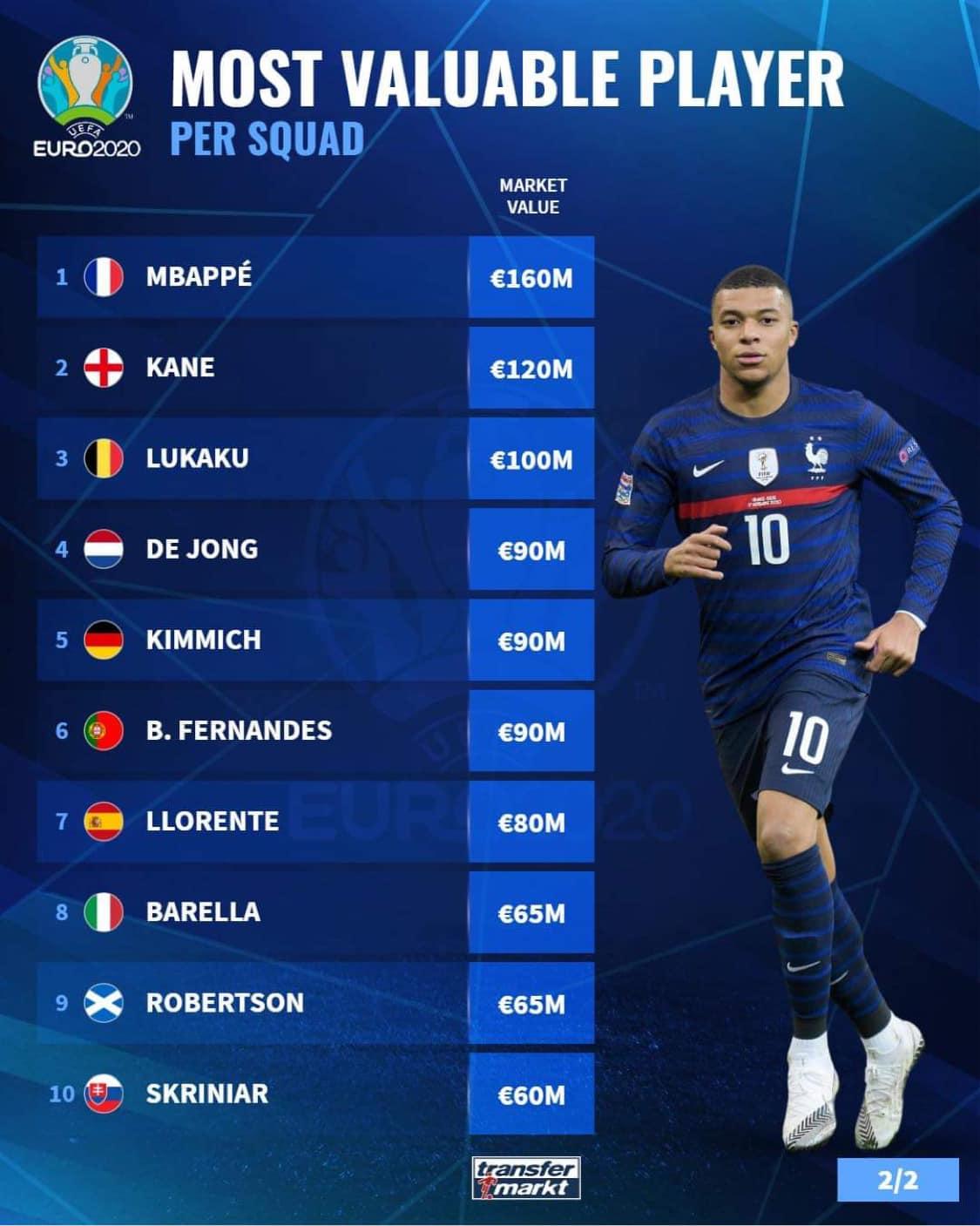 10 cầu thủ giá trị nhất mỗi đội tuyển ở EURO: Số 1 cực khủng! - Bóng Đá
