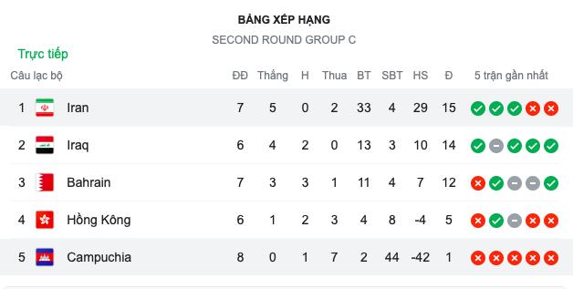 Campuchia thua trắng 10 bàn trước Iran - Bóng Đá