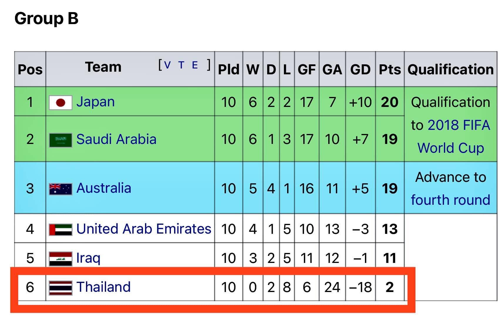 Thái Lan cho Việt Nam thấy tầm vóc và trình độ ở VL World Cup - Bóng Đá