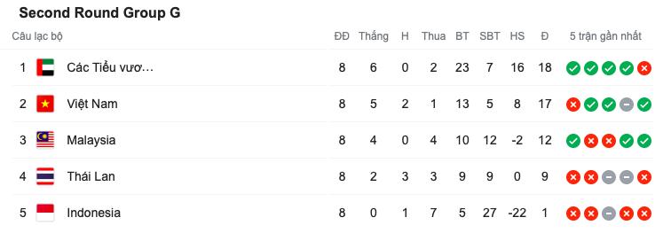 Lại bại trận, Thái Lan kết thúc VL World Cup với vị trí tệ hại - Bóng Đá
