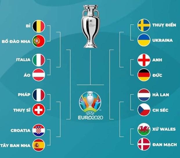 Phân tích 2 nhánh đấu EURO 2020: Nguy cơ CK sớm BĐN - Pháp - Bóng Đá