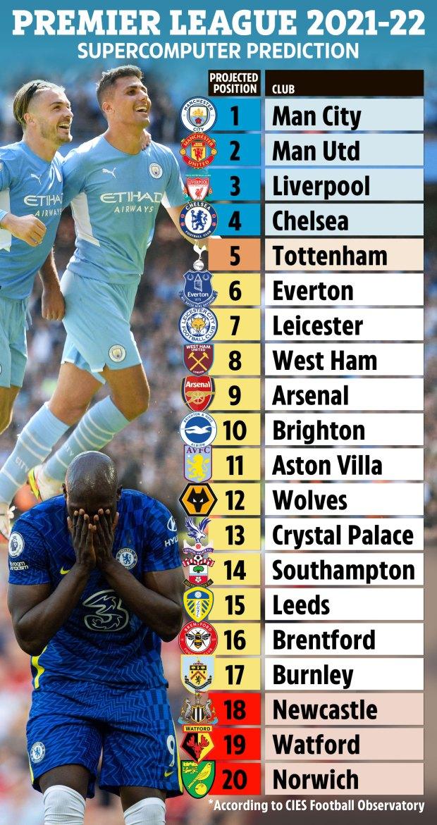 Siêu máy tính dự đoán Premier League: Chelsea thứ 4; Man City hay M.U vô địch? - Bóng Đá