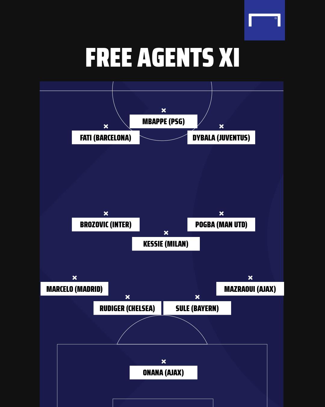 Đội hình miễn phí cực chất Hè 2022: Mbappe, Pogba và Dybala - Bóng Đá