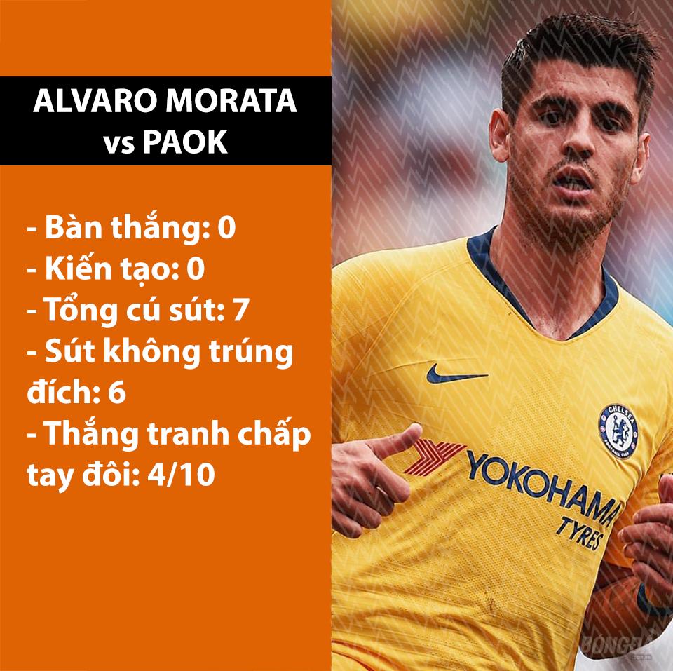 Chán chường Morata, HLV Sarri lên kế hoạch tậu sao 85 triệu bảng - Bóng Đá