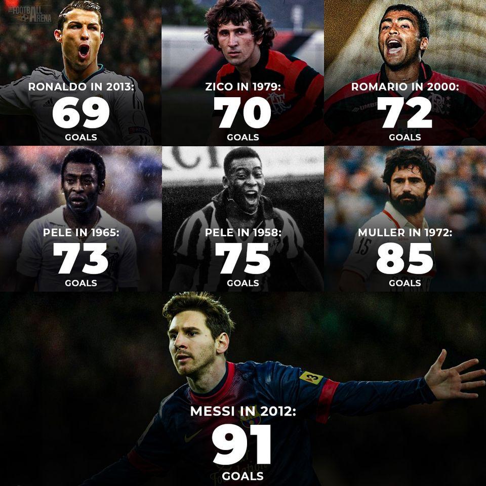 Top 7 huyền thoại ghi bàn nhiều nhất trong năm: Nam Mỹ