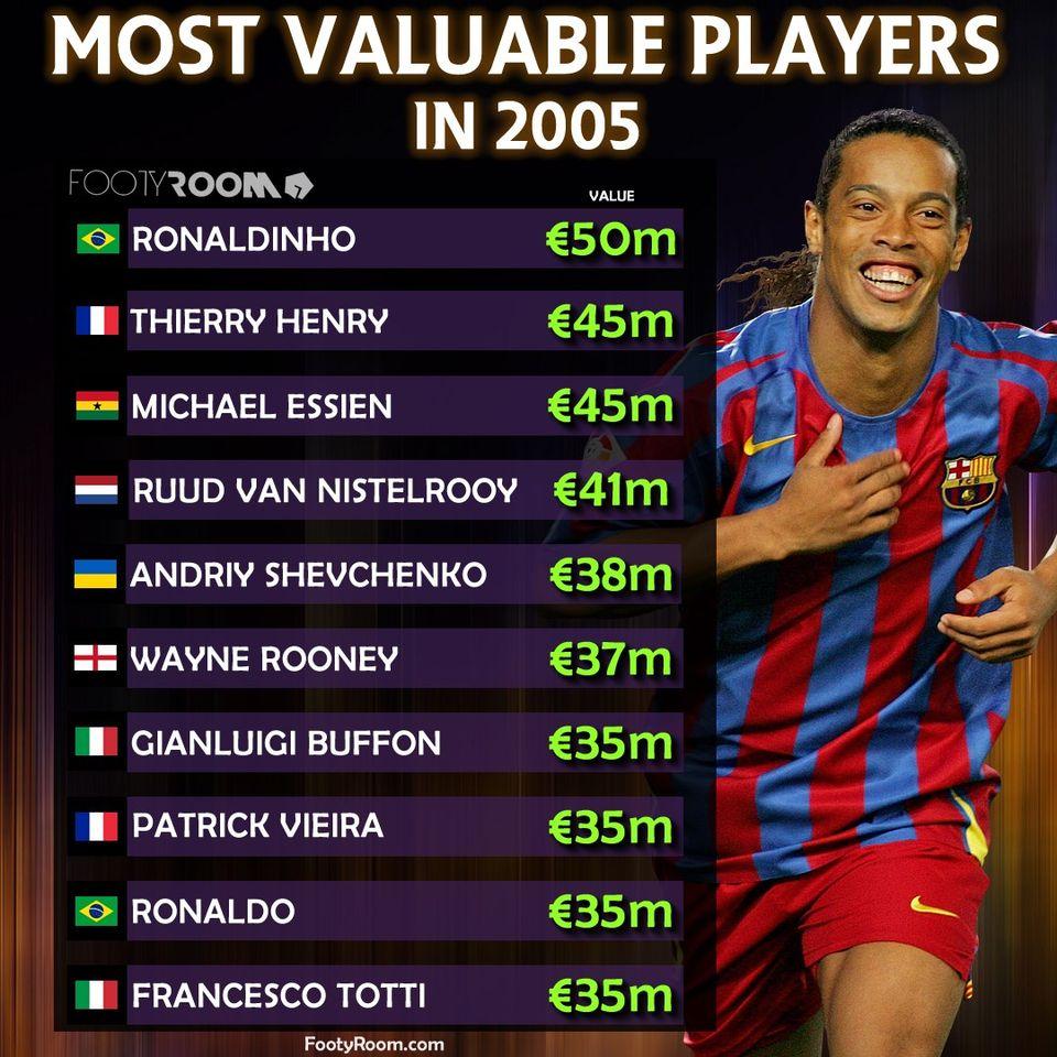 Top 10 cầu thủ giá trị nhất 2005: Ronaldo áp chót,