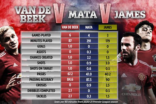 Solskjaer tâng bốc Mata, nhưng Van de Beek và James cũng xứng đáng - Bóng Đá
